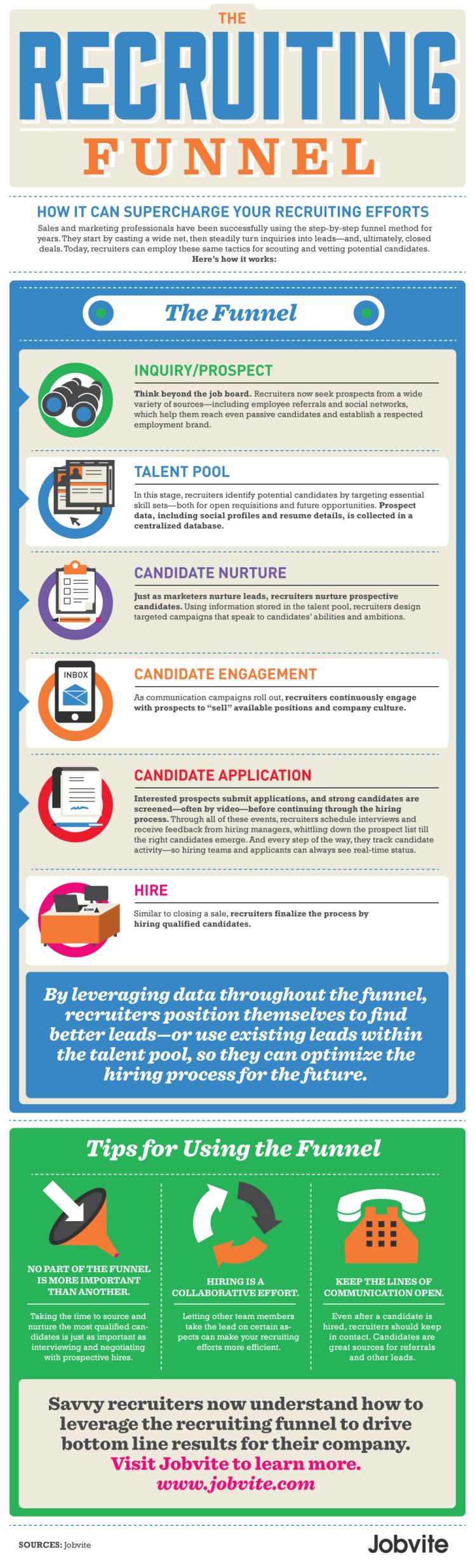 infografia el embudo del reclutamiento