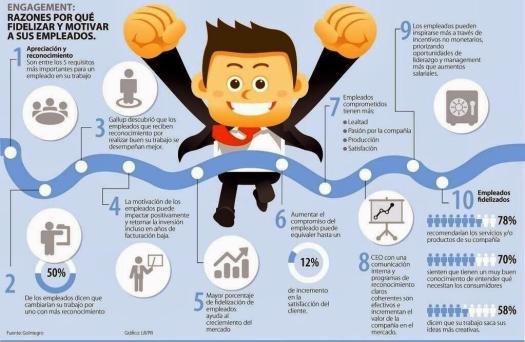 razones para fidelizar y motivar a sus empleados