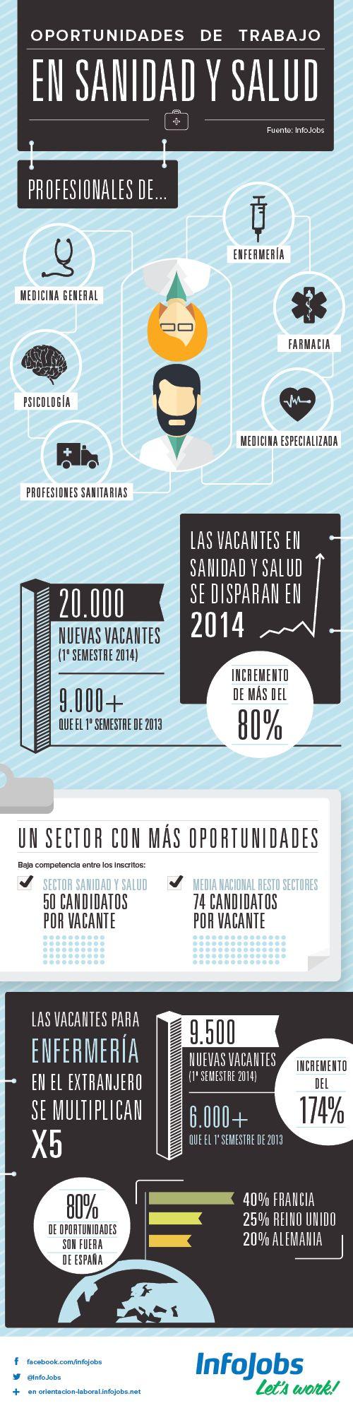 Oportunidades de trabajo en Sanidad y Salud