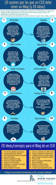 Diez razones y 20 ideas para directivos que todavía no tienen blog