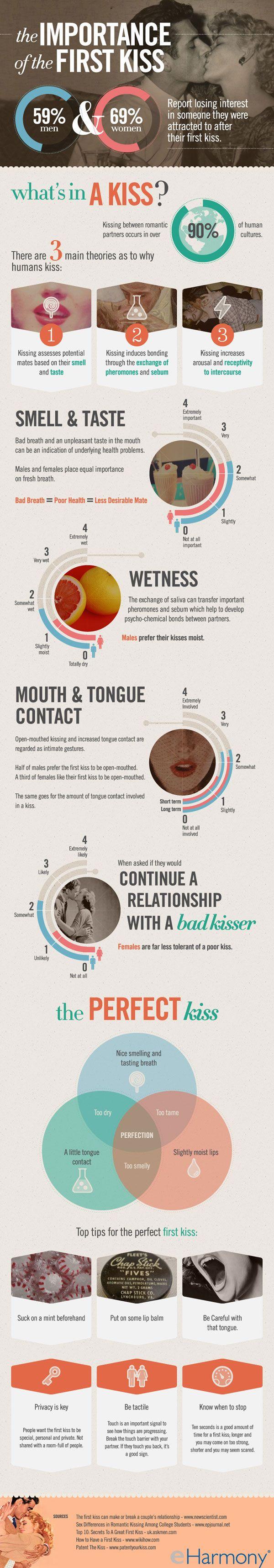 La importancia del primer beso