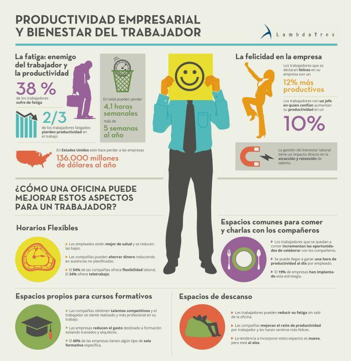 Infografia-productividad-empresarial-y-bienestar-del-trabajador