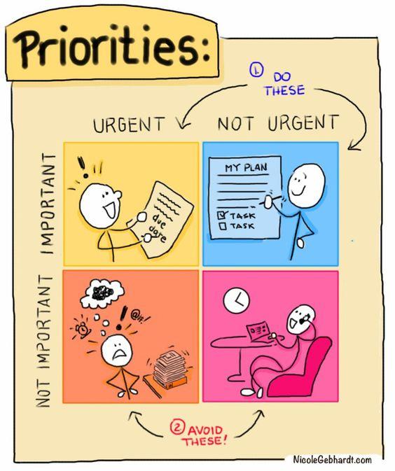 cómo priorizar tareas