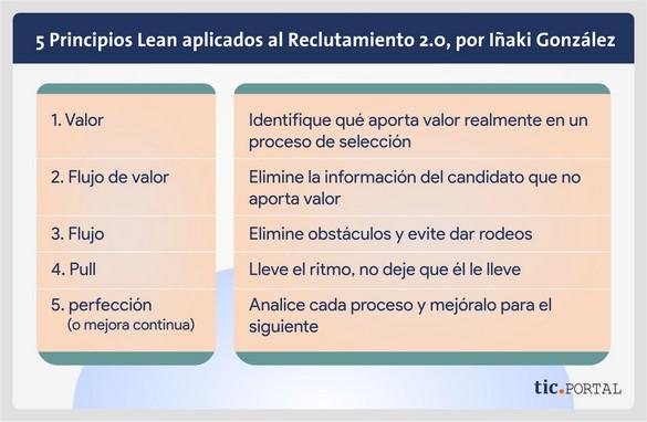 5 aspectos metodología Lean