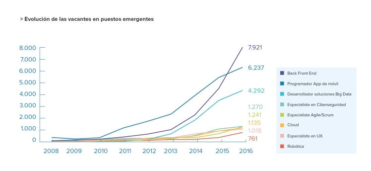 9-Evolucion puestos emergentes