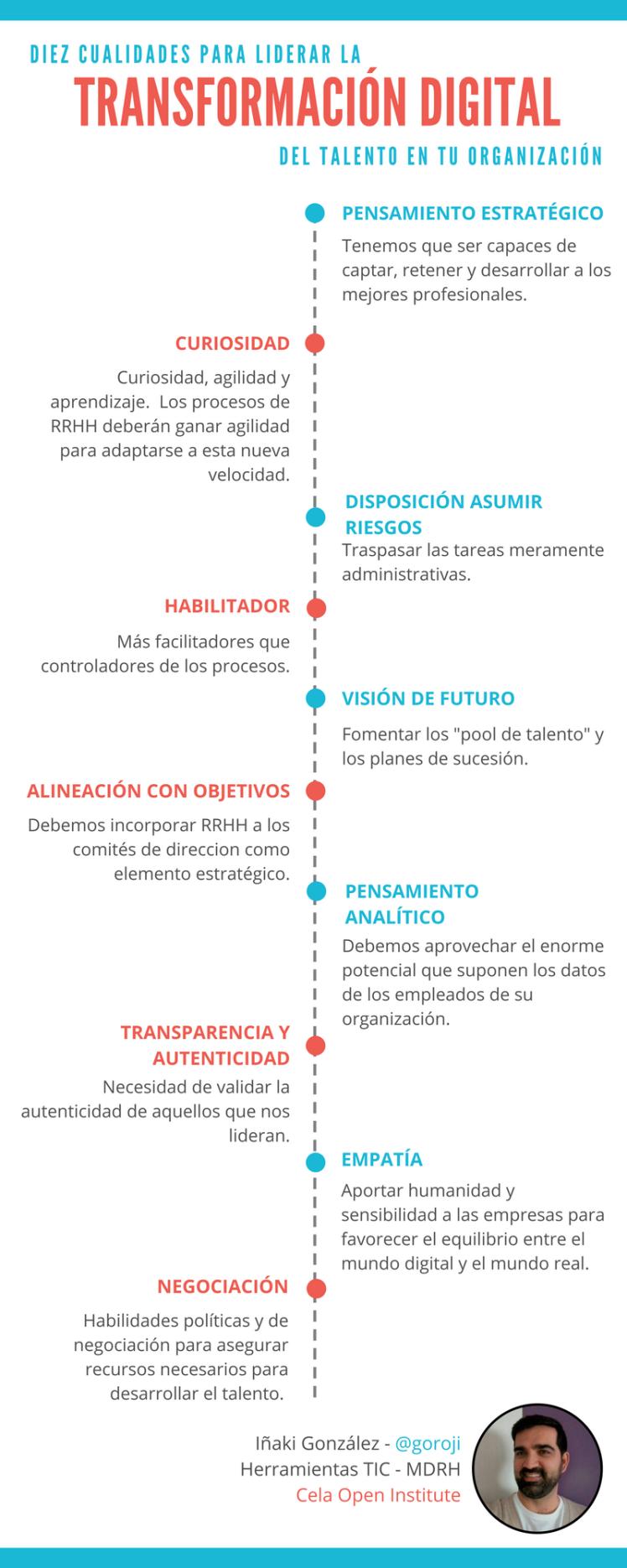 Infografía cualidades transformación digital